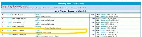 ranking nazionale