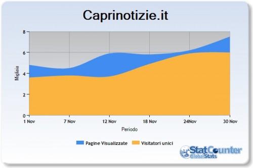 stats2 Caprinotizie