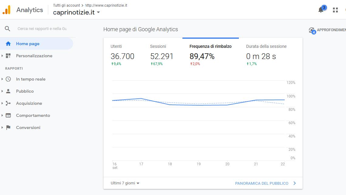 Settimana Record per Caprinotizie: 5200 Lettori unici al Giorno – ( le Statistiche di Google Analitycs)